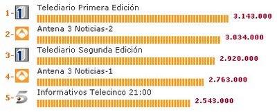 TVE, La Primera
